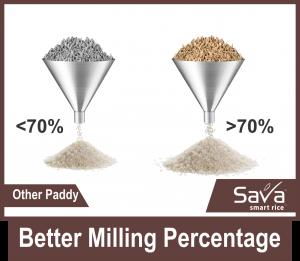 Better-Milling-Percentage